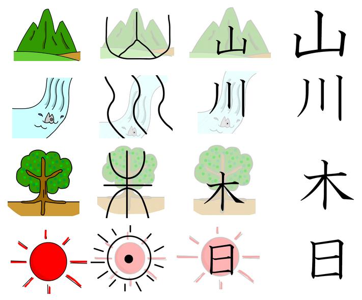 El carácter chino (Kanji 漢字) es dibujito  【español】